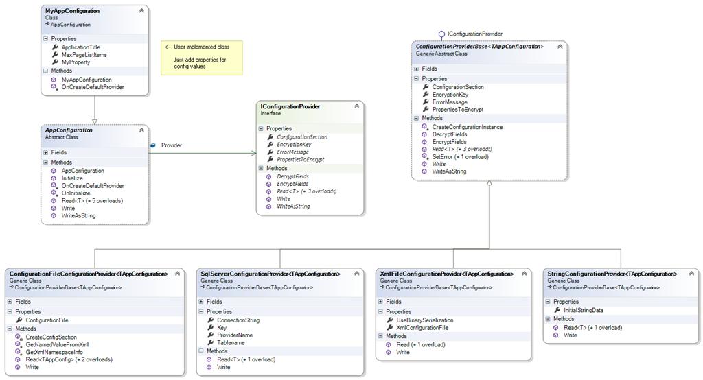 AppConfiguration