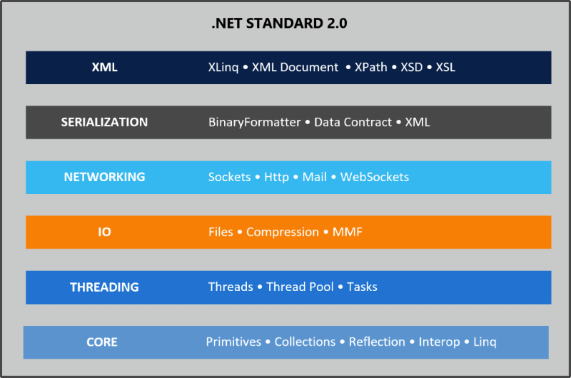 NET Standard 2 0 - Making Sense of  NET Again - Rick Strahl's Web Log