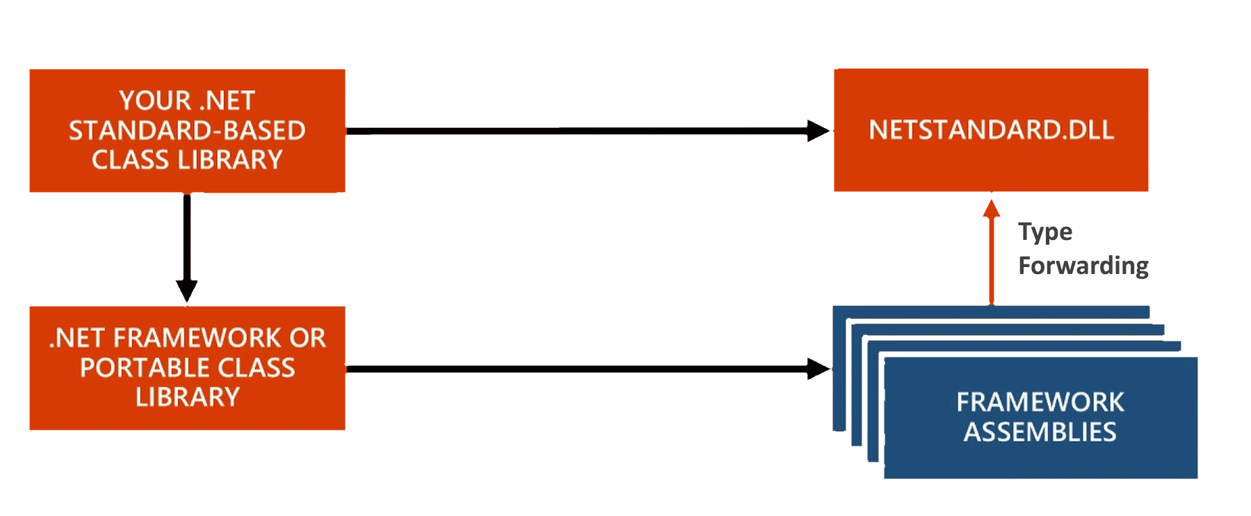 Net standard 20 making sense of again rick strahls web log dotnetstandard application that references non framework assemblies non dotnet pooptronica Images