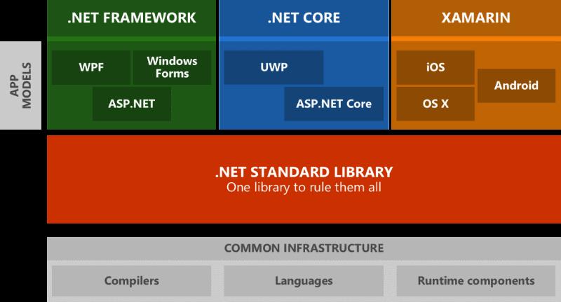 NET Standard 2 0 - Making Sense of  NET Again - Rick
