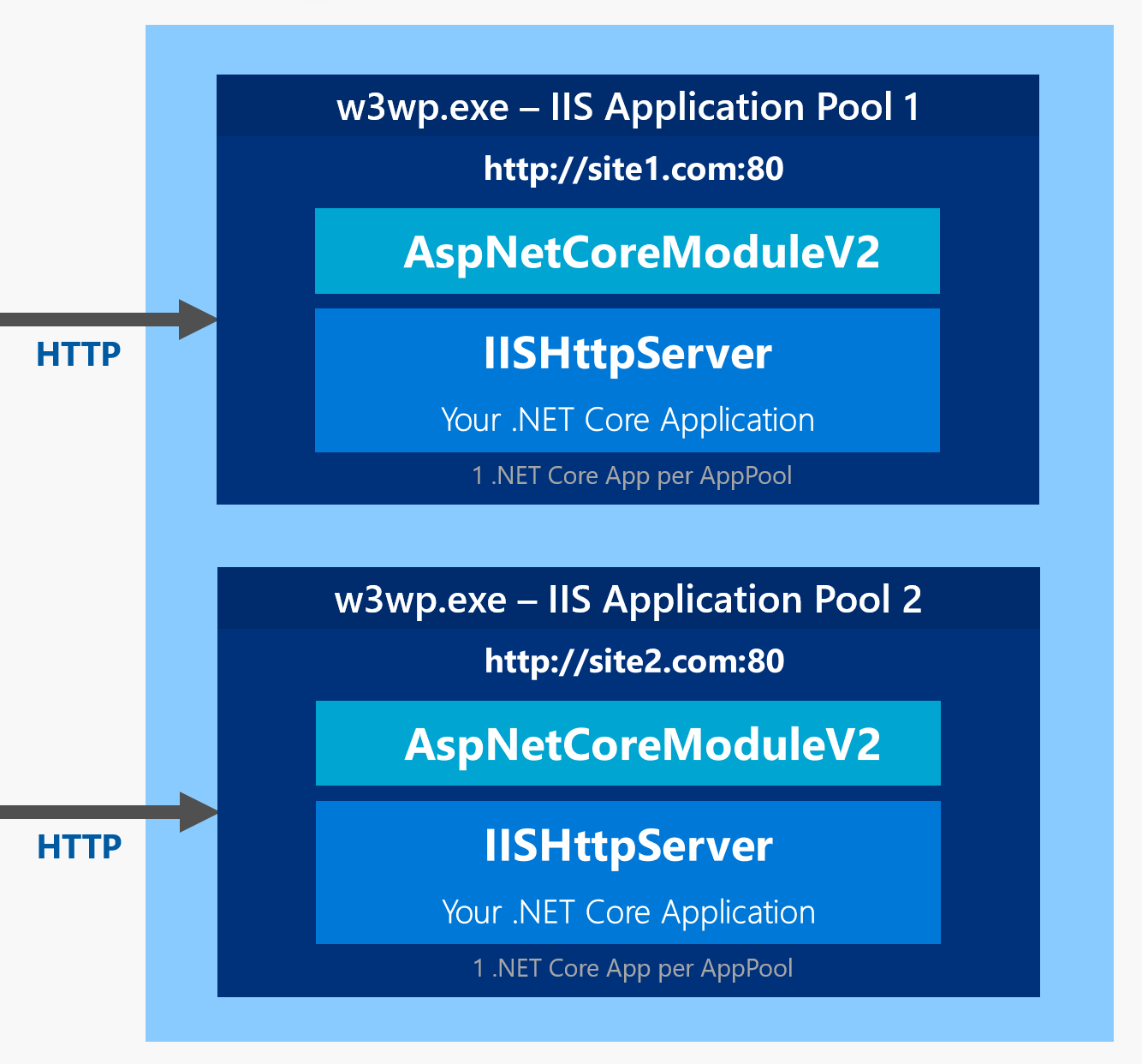ASP NET Core In Process Hosting on IIS with ASP NET Core 2 2
