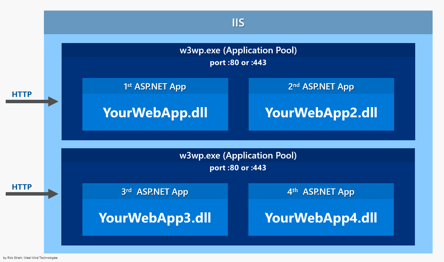 Hosting ASP.NET on IIS