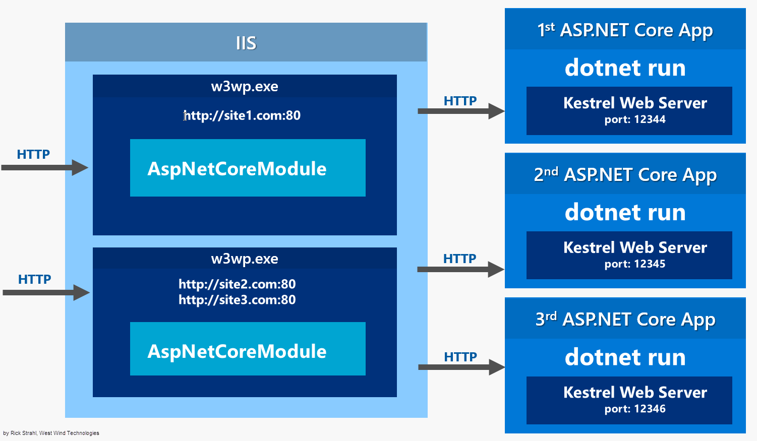 Publishing and Running ASP NET Core Applications with IIS - Rick