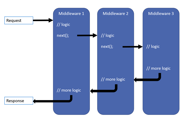Middleware in ASP.NET Core