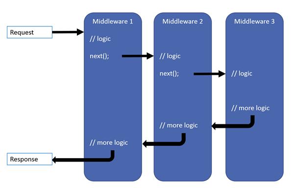Middleware in ASP.NET Core